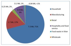 Amount of food waste arising in the UK by sector 2016, click on image for link