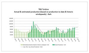 Abergwaun Community Turbine production to January 2018